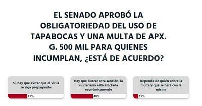 Según la ciudadanía, se debería buscar otra sanción que no sea monetaria para los que no usen tapabocas