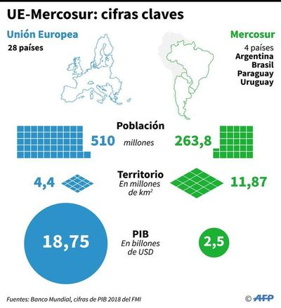 UE abre investigación al pacto con Mercosur