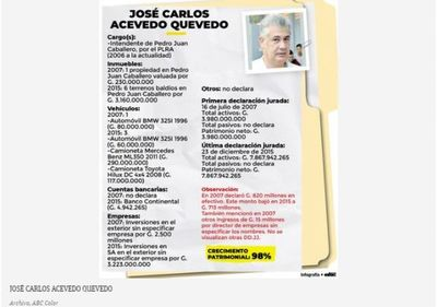 """Declaración Jurada de José Carlos Acevedo: Inversiones """"desconocidas"""" fuera de nuestro país"""